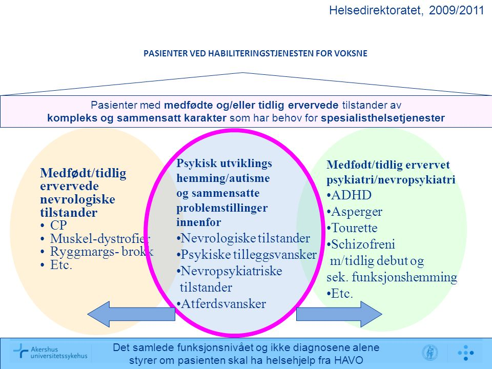 PASIENTER VED HABILITERINGSTJENESTEN FOR VOKSNE Medfødt/tidlig ervervet psykiatri/nevropsykiatri ADHD Asperger Tourette Schizofreni m/tidlig debut og sek.