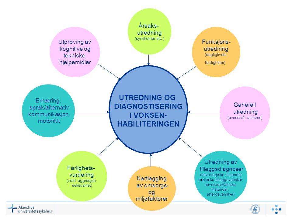 UTREDNING OG DIAGNOSTISERING I VOKSEN- HABILITERINGEN Årsaks- utredning (syndromer etc.) Generell utredning (evnenivå, autisme) Kartlegging av omsorgs- og miljøfaktorer Utredning av tilleggsdiagnoser (nevrologiske tilstander psykiske tilleggsvansker, nevropsykiatriske tilstander, atferdsvansker) Farlighets- vurdering (vold, aggresjon, seksualitet) Ernæring, språk/alternativ kommunikasjon, motorikk Funksjons- utredning (dagliglivets ferdigheter) Utprøving av kognitive og tekniske hjelpemidler