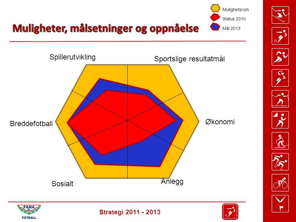 Strategi 2011 - 2013 Spillerutvikling Sportslige resultatmål Breddefotball Økonomi Anlegg Sosialt Mulighetsrom Status 2010 Mål 2013