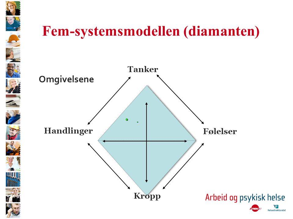 Fem-systemsmodellen (diamanten) Handlinger Følelser Tanker Kropp Omgivelsene