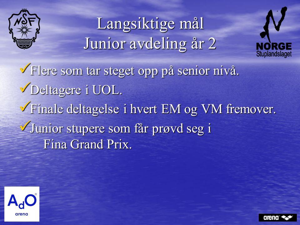 Langsiktige mål Junior avdeling år 2 Flere som tar steget opp på senior nivå.