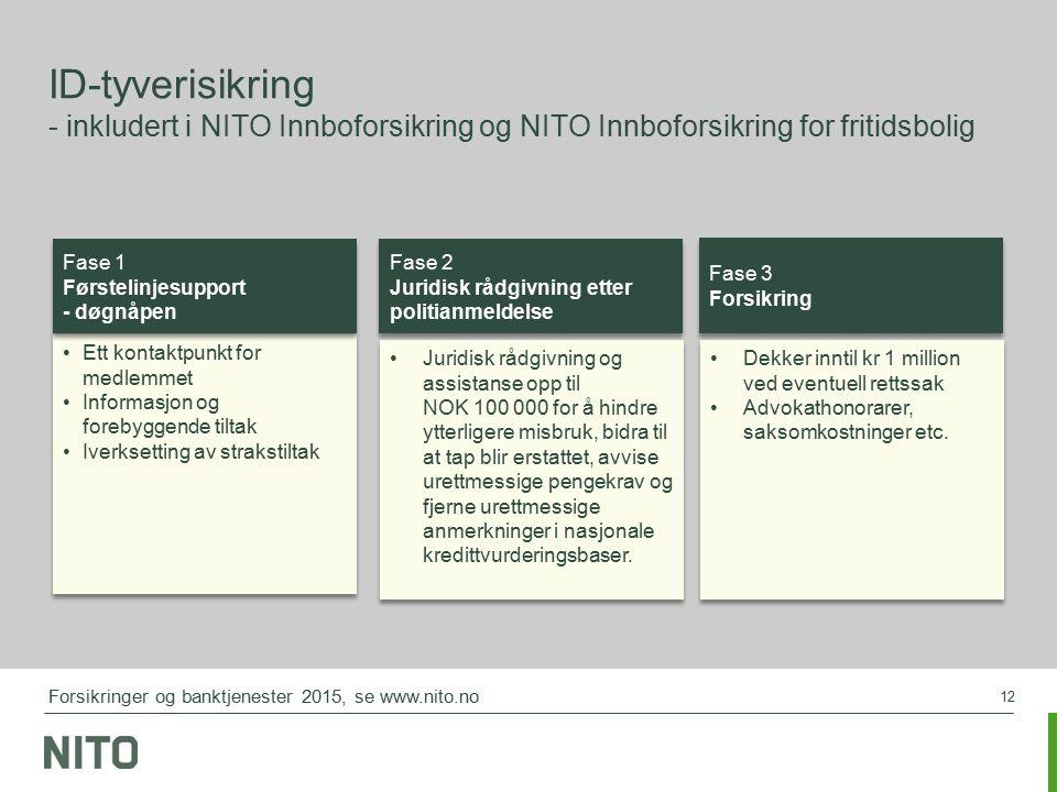 12 ID-tyverisikring - inkludert i NITO Innboforsikring og NITO Innboforsikring for fritidsbolig Ett kontaktpunkt for medlemmet Informasjon og forebygg