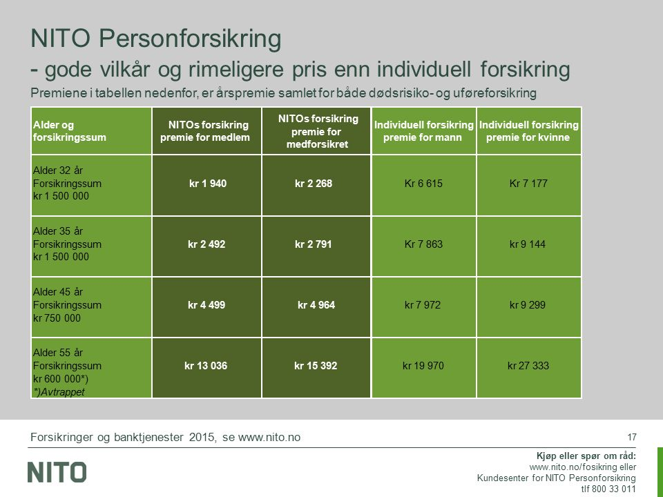 17 NITO Personforsikring - gode vilkår og rimeligere pris enn individuell forsikring Premiene i tabellen nedenfor, er årspremie samlet for både dødsri