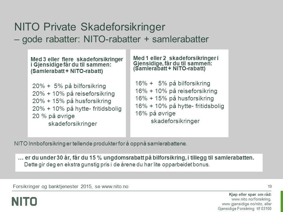 19 Med 3 eller flere skadeforsikringer i Gjensidige får du til sammen: (Samlerabatt + NITO-rabatt) 20% + 5% på bilforsikring 20% + 10% på reiseforsikring 20% + 15% på husforsikring 20% + 10% på hytte- fritidsbolig 20 % på øvrige skadeforsikringer NITO Private Skadeforsikringer – gode rabatter: NITO-rabatter + samlerabatter Med 1 eller 2 skadeforsikringer i Gjensidige, får du til sammen: (Samlerabatt + NITO-rabatt) 16% + 5% på bilforsikring 16% + 10% på reiseforsikring 16% + 15% på husforsikring 16% + 10% på hytte- fritidsbolig 16% på øvrige skadeforsikringer … er du under 30 år, får du 15 % ungdomsrabatt på bilforsikring, i tillegg til samlerabatten.