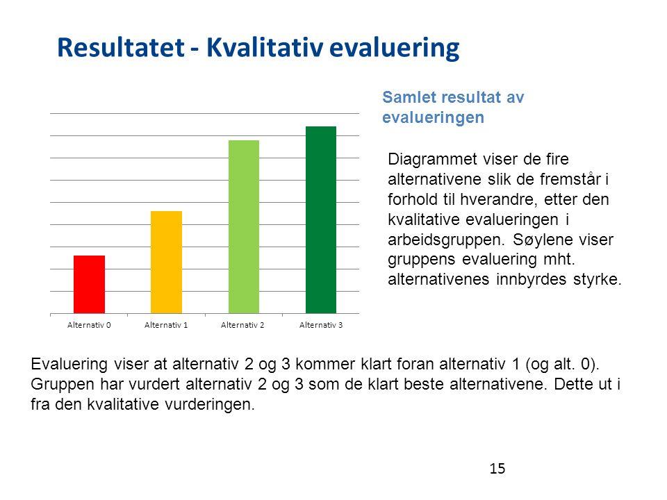 Resultatet - Kvalitativ evaluering 15 Evaluering viser at alternativ 2 og 3 kommer klart foran alternativ 1 (og alt.