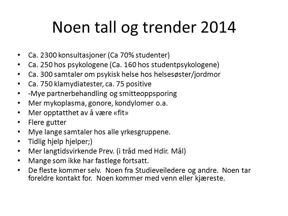 Noen tall og trender 2014 Ca. 2300 konsultasjoner (Ca 70% studenter) Ca.