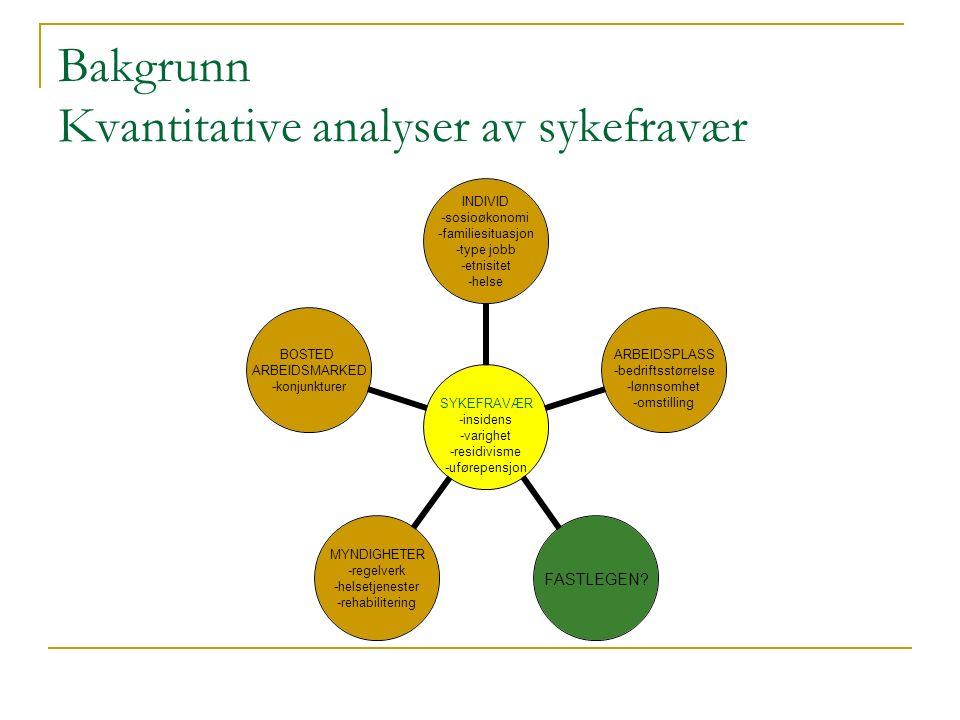 Bakgrunn Kvantitative analyser av sykefravær SYKEFRAVÆR -insidens -varighet -residivisme -uførepensjon INDIVID -sosioøkonomi -familiesituasjon -type jobb -etnisitet -helse ARBEIDSPLASS -bedriftsstørrelse -lønnsomhet -omstilling FASTLEGEN.