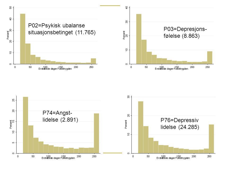 P03=Depresjons- følelse (8.863) P74=Angst- lidelse (2.891) P76=Depressiv lidelse (24.285) P02=Psykisk ubalanse situasjonsbetinget (11.765)