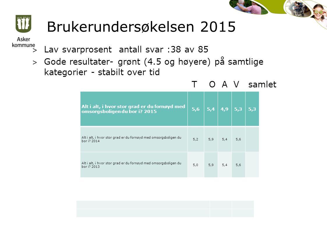 Brukerundersøkelsen 2015 > Lav svarprosent antall svar :38 av 85 > Gode resultater- grønt (4.5 og høyere) på samtlige kategorier - stabilt over tid T O A V samlet Alt i alt, i hvor stor grad er du fornøyd med omsorgsboligen du bor i.