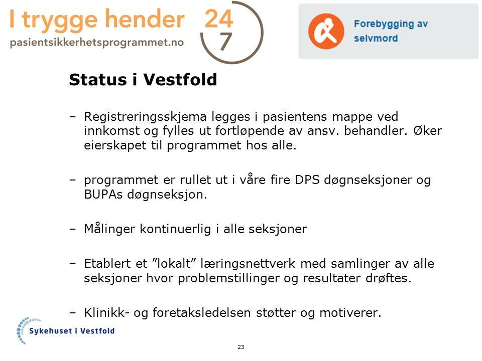 Status i Vestfold –Registreringsskjema legges i pasientens mappe ved innkomst og fylles ut fortløpende av ansv. behandler. Øker eierskapet til program