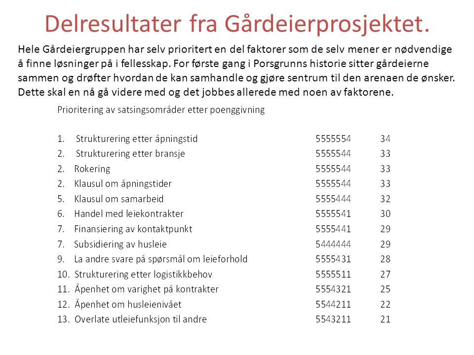 Delresultater fra Gårdeierprosjektet. Hele Gårdeiergruppen har selv prioritert en del faktorer som de selv mener er nødvendige å finne løsninger på i