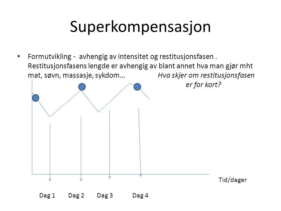 Superkompensasjon Formutvikling - avhengig av intensitet og restitusjonsfasen.