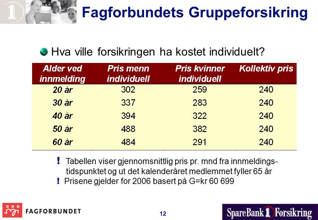 12 Fagforbundets Gruppeforsikring Hva ville forsikringen ha kostet individuelt.