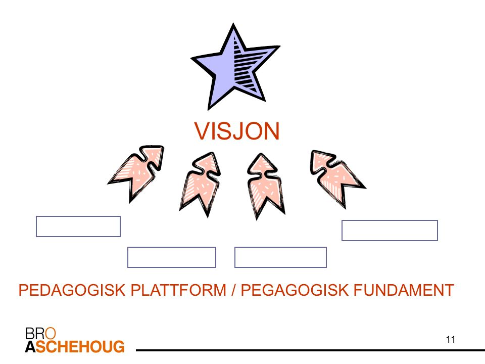 11 VISJON PEDAGOGISK PLATTFORM / PEGAGOGISK FUNDAMENT