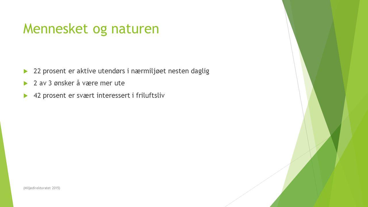 Mennesket og naturen  22 prosent er aktive utendørs i nærmiljøet nesten daglig  2 av 3 ønsker å være mer ute  42 prosent er svært interessert i friluftsliv (Miljødirektoratet 2015)