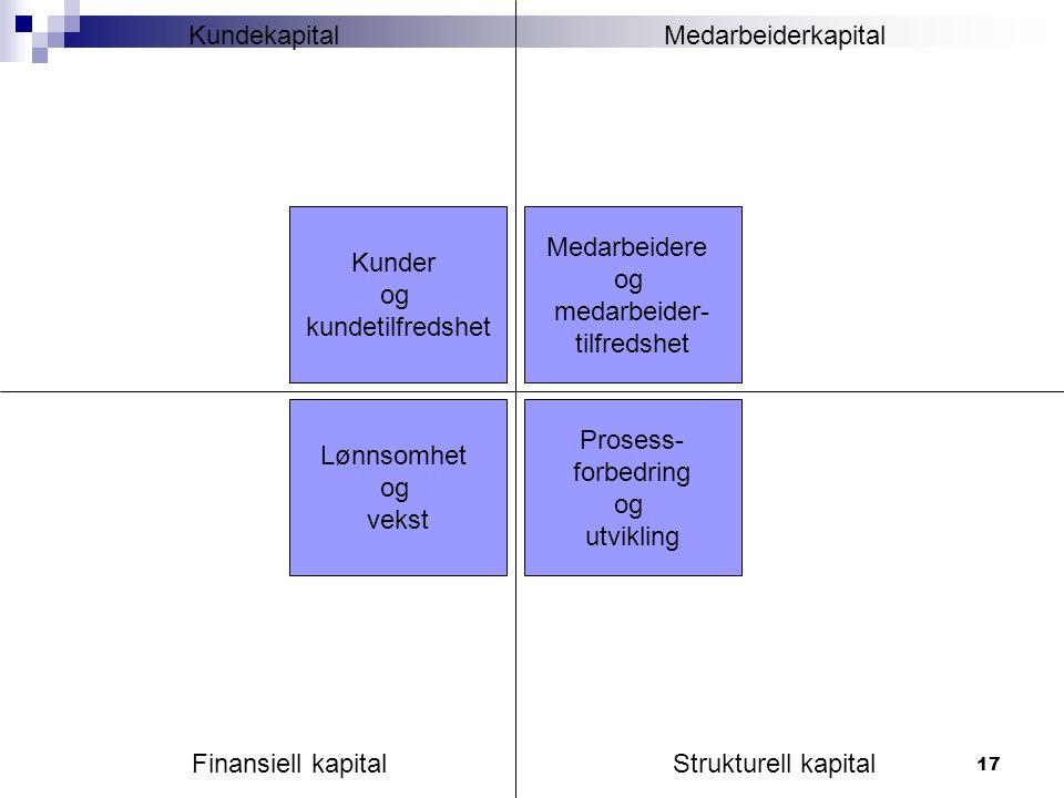 17 Kunder og kundetilfredshet Medarbeidere og medarbeider- tilfredshet Lønnsomhet og vekst Prosess- forbedring og utvikling MedarbeiderkapitalKundekapital Finansiell kapitalStrukturell kapital
