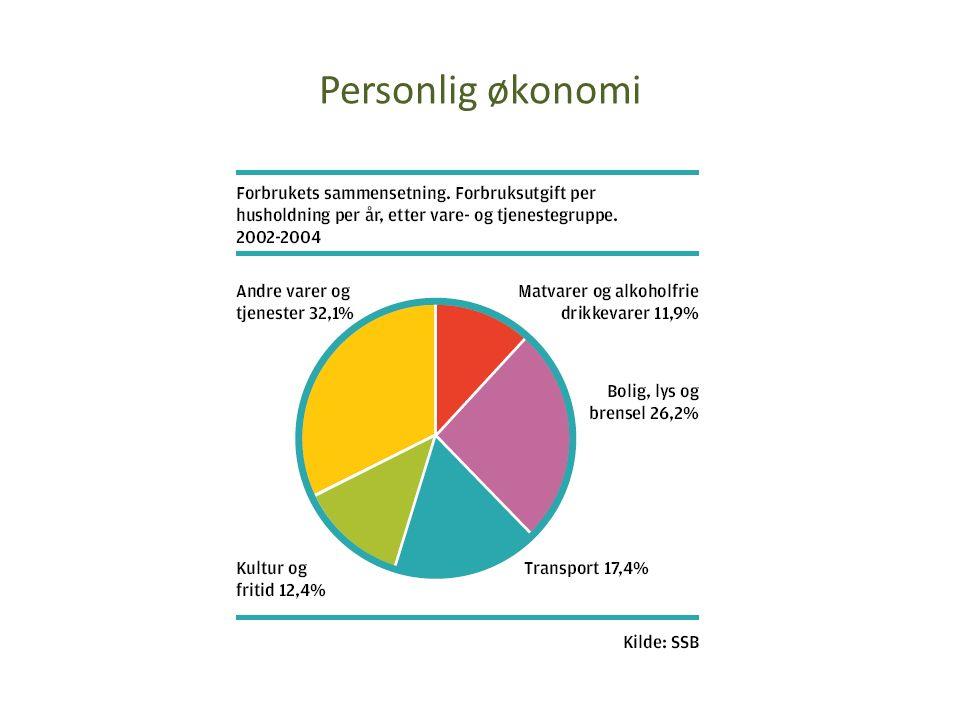 Personlig økonomi