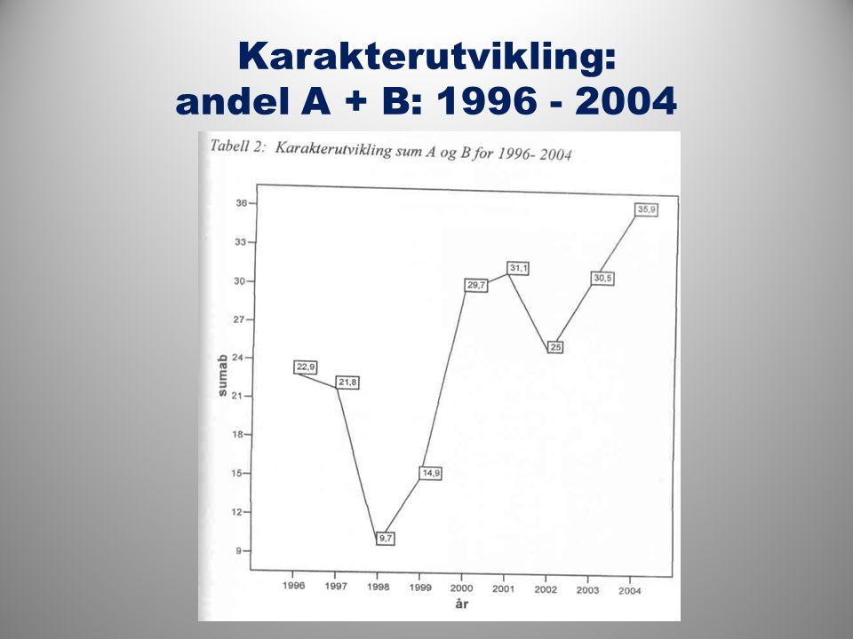 Karakterutvikling: andel A + B: 1996 - 2004