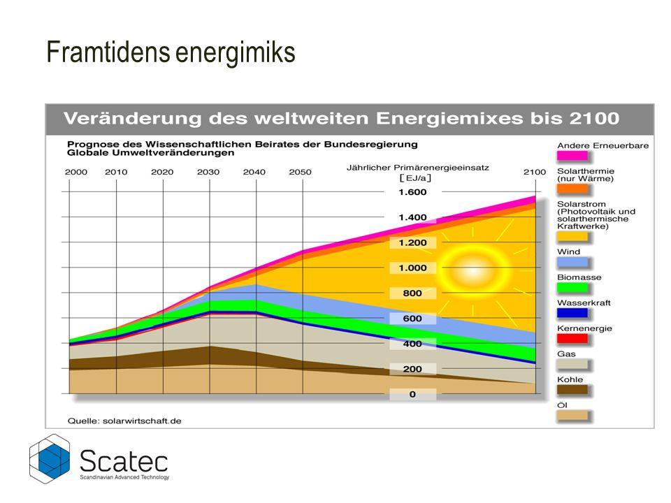Framtidens energimiks