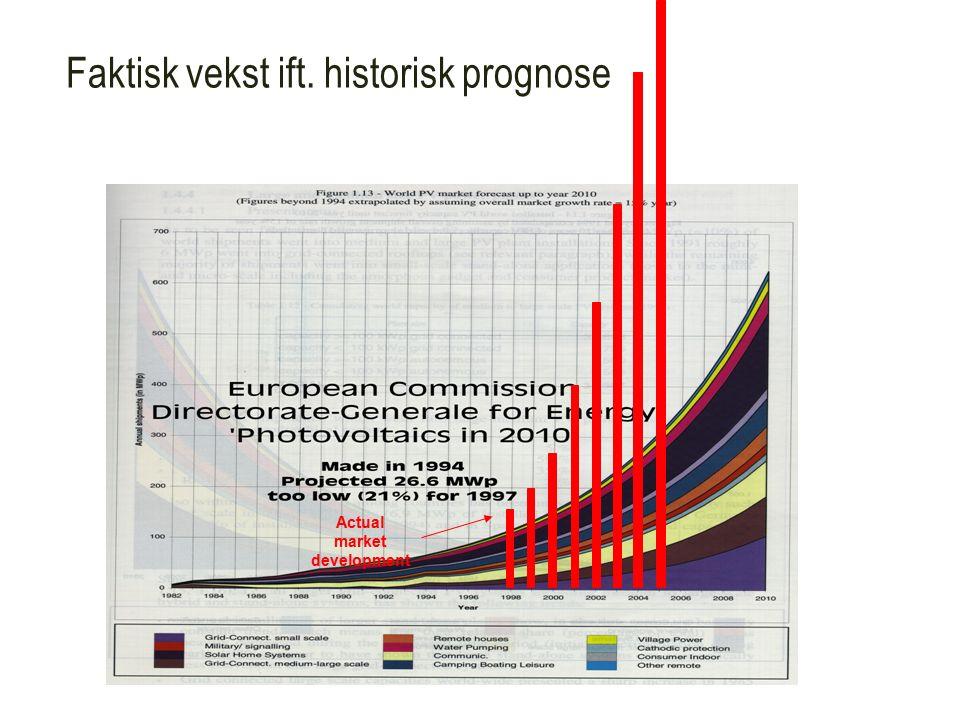 Faktisk vekst ift. historisk prognose Actual market development