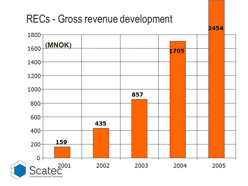 159 435 857 1705 2454 0 200 400 600 800 1000 1200 1400 1600 1800 20012002200320042005 (MNOK) RECs - Gross revenue development