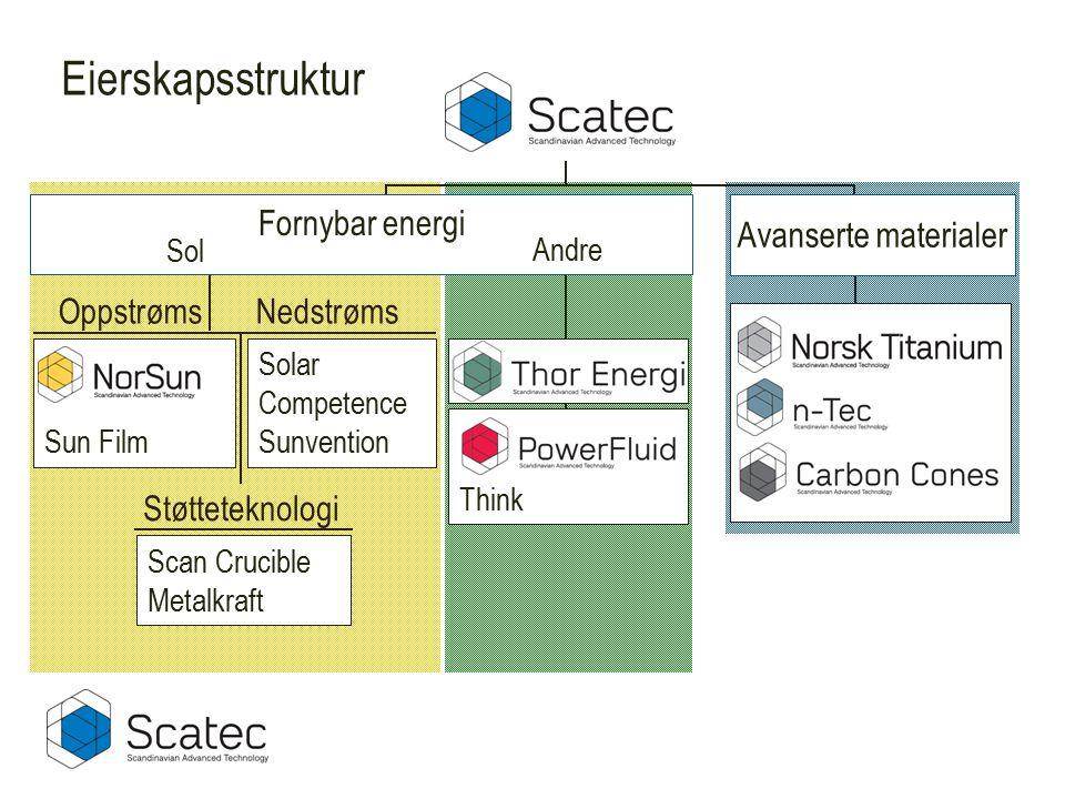 Eierskapsstruktur Sun Film Avanserte materialer NedstrømsOppstrøms Støtteteknologi Scan Crucible Metalkraft Solar Competence Sunvention Think Sol Andr