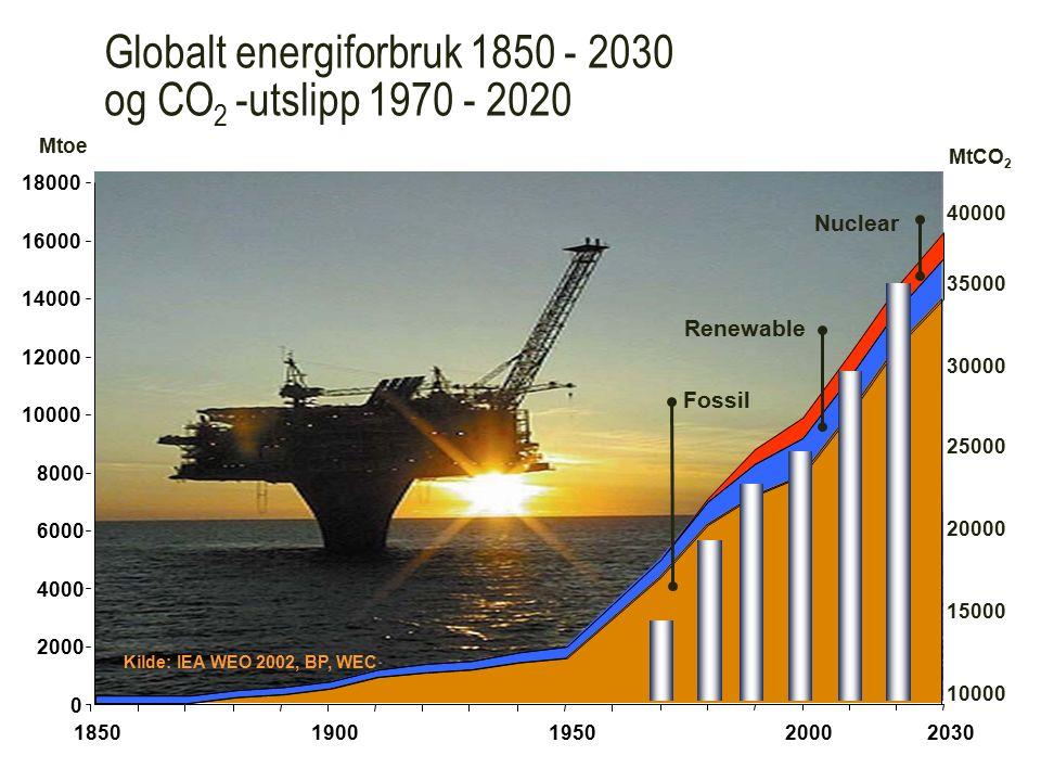 Globalt energiforbruk 1850 - 2030 og CO 2 -utslipp 1970 - 2020 Mtoe 0 2000 4000 6000 8000 10000 12000 14000 16000 18000 18501900195020002030 Renewable Nuclear Fossil Kilde: IEA WEO 2002, BP, WEC 40000 35000 30000 25000 20000 15000 10000 MtCO 2