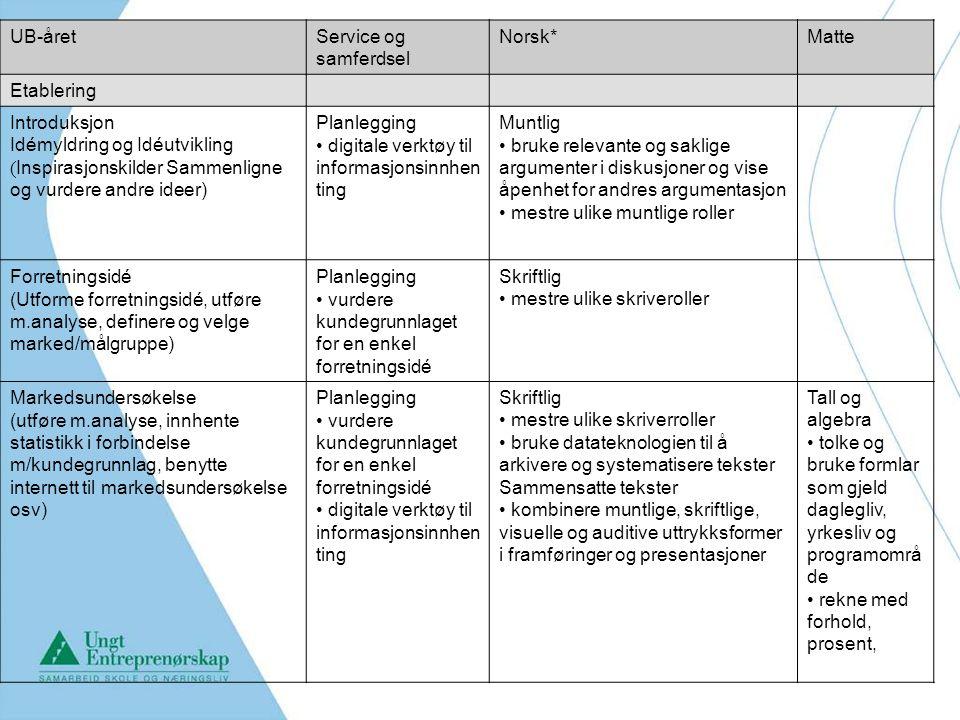 UB-åretService og samferdsel Norsk*Matte Etablering Introduksjon Idémyldring og Idéutvikling ( Inspirasjonskilder Sammenligne og vurdere andre ideer) Planlegging digitale verktøy til informasjonsinnhen ting Muntlig bruke relevante og saklige argumenter i diskusjoner og vise åpenhet for andres argumentasjon mestre ulike muntlige roller Forretningsidé (Utforme forretningsidé, utføre m.analyse, definere og velge marked/målgruppe) Planlegging vurdere kundegrunnlaget for en enkel forretningsidé Skriftlig mestre ulike skriveroller Markedsundersøkelse (utføre m.analyse, innhente statistikk i forbindelse m/kundegrunnlag, benytte internett til markedsundersøkelse osv) Planlegging vurdere kundegrunnlaget for en enkel forretningsidé digitale verktøy til informasjonsinnhen ting Skriftlig mestre ulike skriverroller bruke datateknologien til å arkivere og systematisere tekster Sammensatte tekster kombinere muntlige, skriftlige, visuelle og auditive uttrykksformer i framføringer og presentasjoner Tall og algebra tolke og bruke formlar som gjeld daglegliv, yrkesliv og programområ de rekne med forhold, prosent,