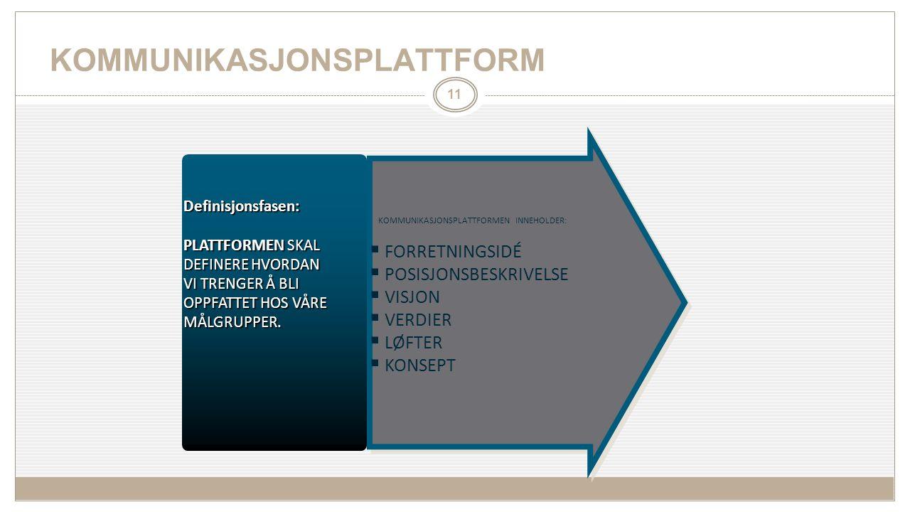KOMMUNIKASJONSPLATTFORM Definisjonsfasen: PLATTFORMEN SKAL DEFINERE HVORDAN VI TRENGER Å BLI OPPFATTET HOS VÅRE MÅLGRUPPER.