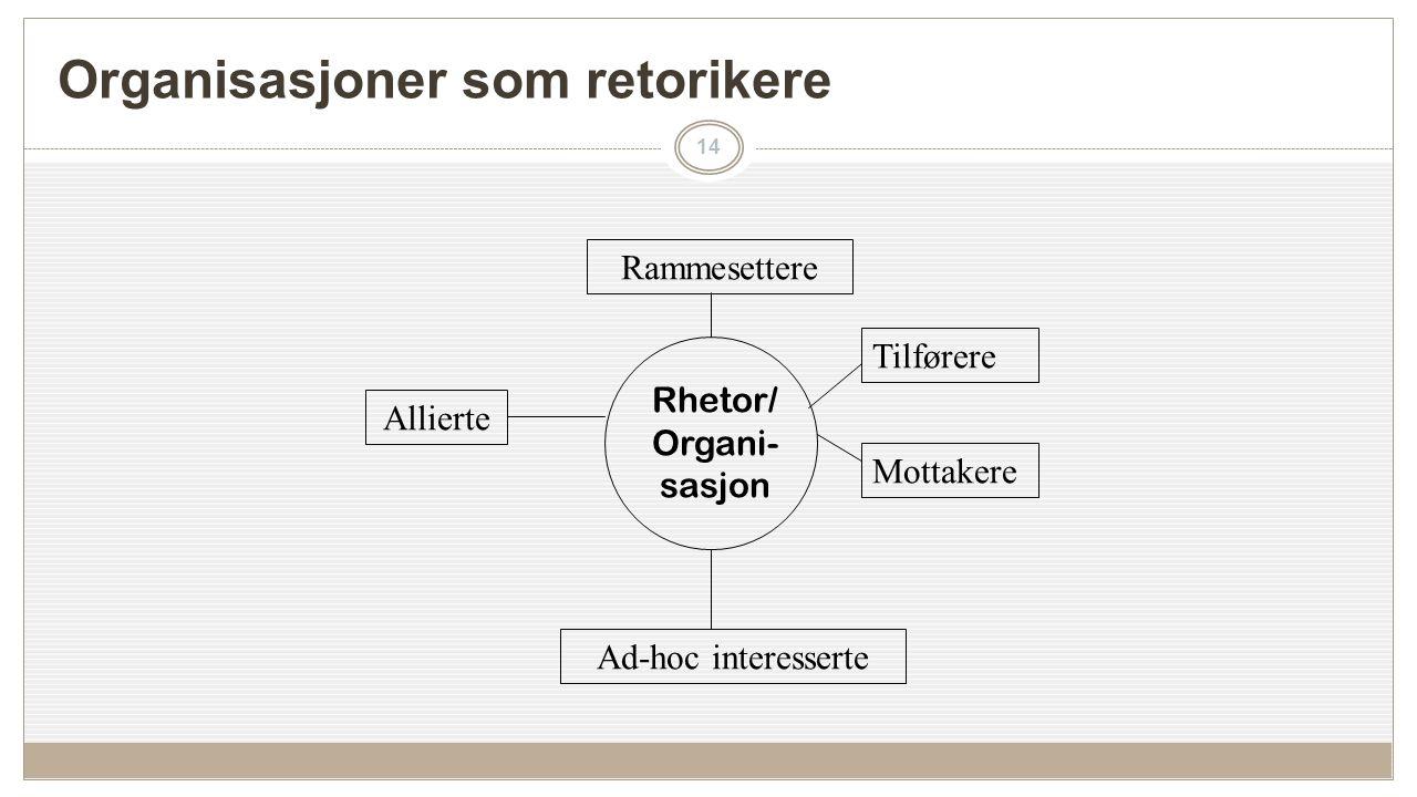 Organisasjoner som retorikere 14 Rammesettere Allierte Ad-hoc interesserte Tilførere Mottakere Rhetor/ Organi- sasjon