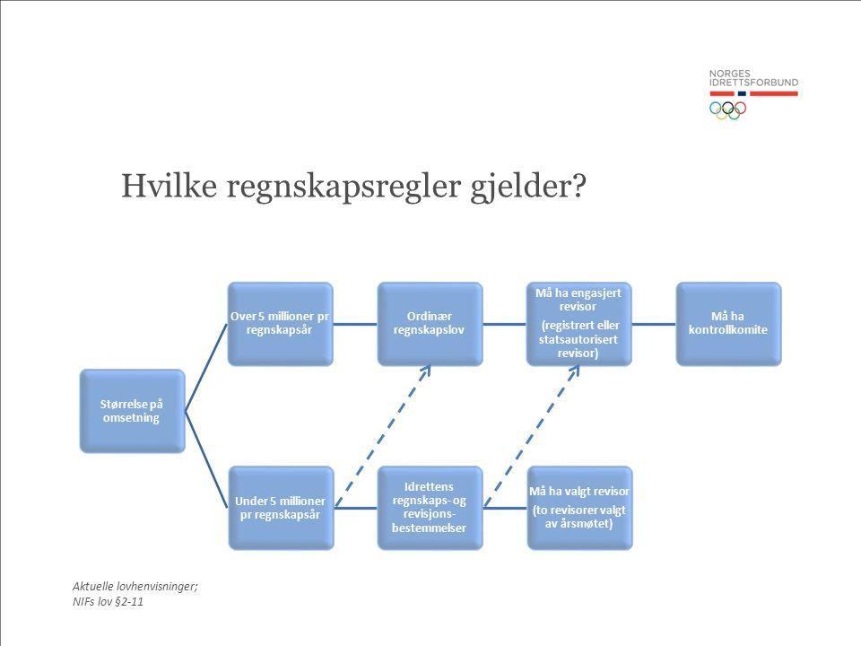 Oppsummering -Viktig med kjennskap til reglene og evnen til å vite at det finnes bestemmelser som regulerer de ulike områdene -Bruk kilder som -www.skatteetaten.nowww.skatteetaten.no -www.grasrotandelen.nowww.grasrotandelen.no -www.idrett.nowww.idrett.no -www.brreg.nowww.brreg.no -www.nav.nowww.nav.no