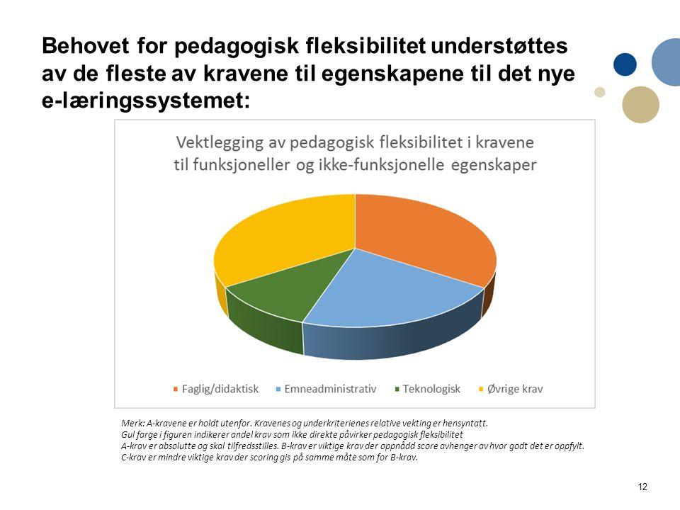 12 Behovet for pedagogisk fleksibilitet understøttes av de fleste av kravene til egenskapene til det nye e-læringssystemet: Merk: A-kravene er holdt utenfor.