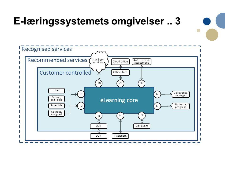 E-læringssystemets omgivelser..