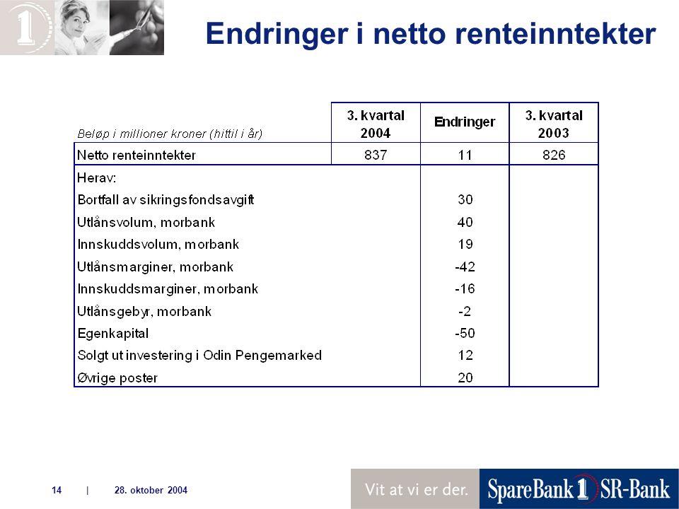 | 28. oktober 200414 Endringer i netto renteinntekter