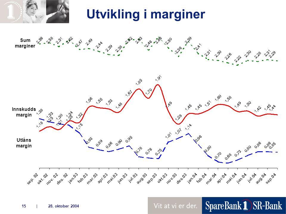 | 28. oktober 200415 Sum marginer Innskudds margin Utlåns margin Utvikling i marginer