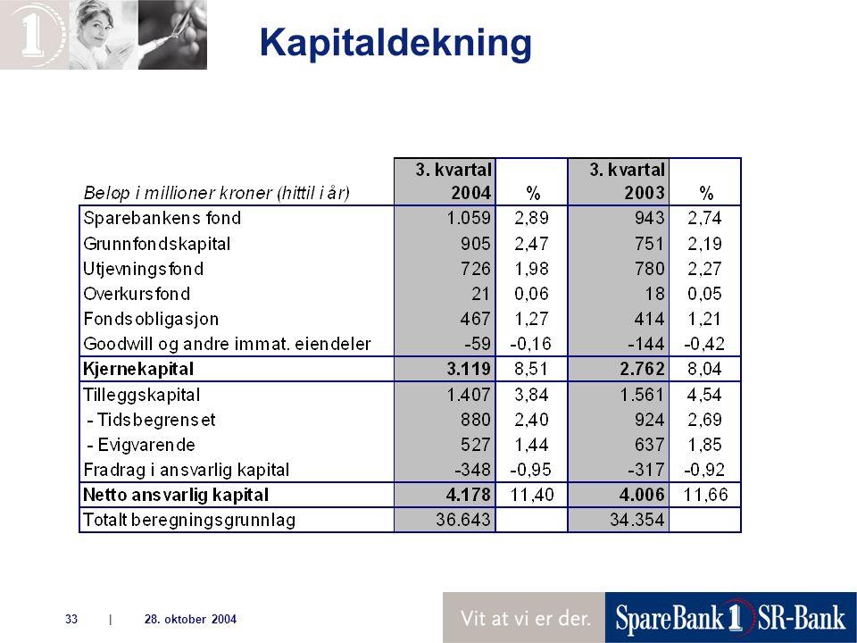 | 28. oktober 200433 Kapitaldekning