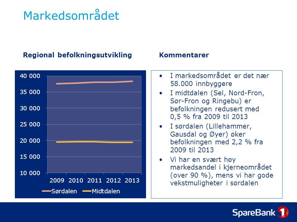 Markedsområdet Regional befolkningsutviklingKommentarer I markedsområdet er det nær 58.000 innbyggere I midtdalen (Sel, Nord-Fron, Sør-Fron og Ringebu) er befolkningen redusert med 0,5 % fra 2009 til 2013 I sørdalen (Lillehammer, Gausdal og Øyer) øker befolkningen med 2,2 % fra 2009 til 2013 Vi har en svært høy markedsandel i kjerneområdet (over 90 %), mens vi har gode vekstmuligheter i sørdalen