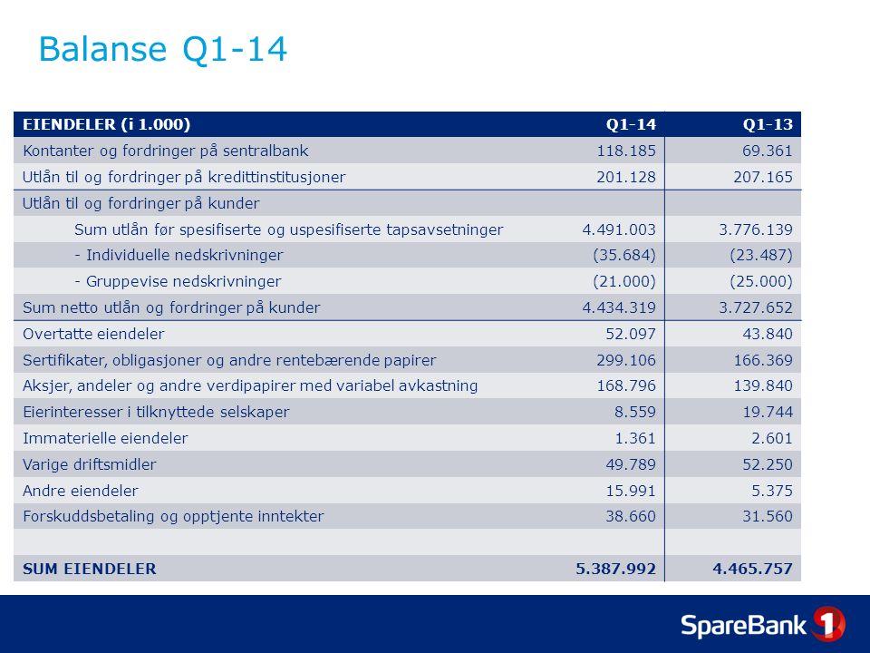 Balanse Q1-14 EIENDELER (i 1.000)Q1-14Q1-13 Kontanter og fordringer på sentralbank118.18569.361 Utlån til og fordringer på kredittinstitusjoner201.128207.165 Utlån til og fordringer på kunder Sum utlån før spesifiserte og uspesifiserte tapsavsetninger4.491.0033.776.139 - Individuelle nedskrivninger(35.684)(23.487) - Gruppevise nedskrivninger(21.000)(25.000) Sum netto utlån og fordringer på kunder4.434.3193.727.652 Overtatte eiendeler52.09743.840 Sertifikater, obligasjoner og andre rentebærende papirer299.106166.369 Aksjer, andeler og andre verdipapirer med variabel avkastning168.796139.840 Eierinteresser i tilknyttede selskaper8.55919.744 Immaterielle eiendeler1.3612.601 Varige driftsmidler49.78952.250 Andre eiendeler15.9915.375 Forskuddsbetaling og opptjente inntekter38.66031.560 SUM EIENDELER5.387.9924.465.757