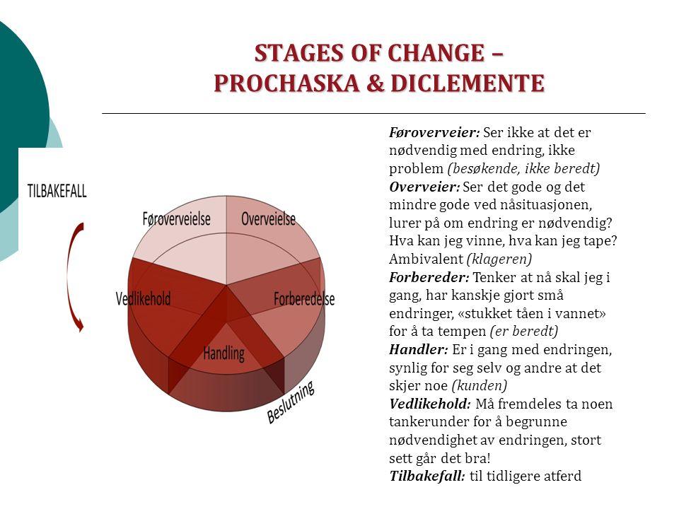 STAGES OF CHANGE – PROCHASKA & DICLEMENTE Føroverveier: Ser ikke at det er nødvendig med endring, ikke problem (besøkende, ikke beredt) Overveier: Ser det gode og det mindre gode ved nåsituasjonen, lurer på om endring er nødvendig.