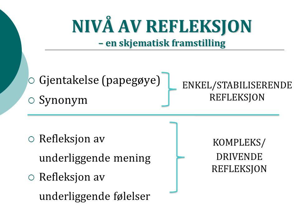 NIVÅ AV REFLEKSJON – en skjematisk framstilling  Gjentakelse (papegøye)  Synonym  Refleksjon av underliggende mening  Refleksjon av underliggende følelser ENKEL/STABILISERENDE REFLEKSJON KOMPLEKS/ DRIVENDE REFLEKSJON