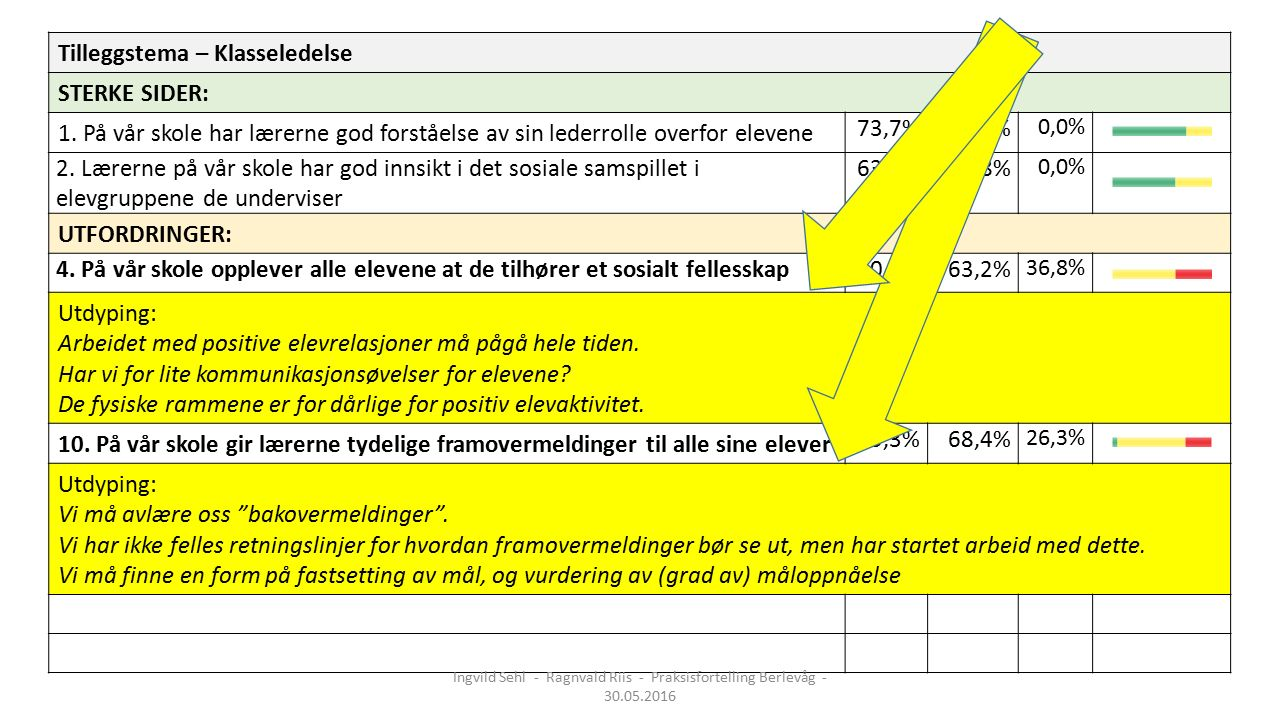 Tilleggstema – Klasseledelse STERKE SIDER: 1.