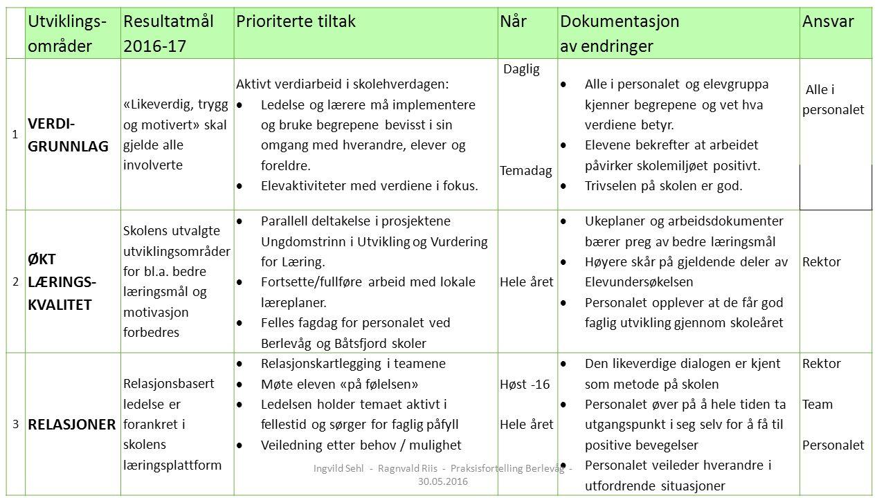 Utviklings- områder Resultatmål 2016-17 Prioriterte tiltakNår Dokumentasjon av endringer Ansvar 1 VERDI- GRUNNLAG «Likeverdig, trygg og motivert» skal