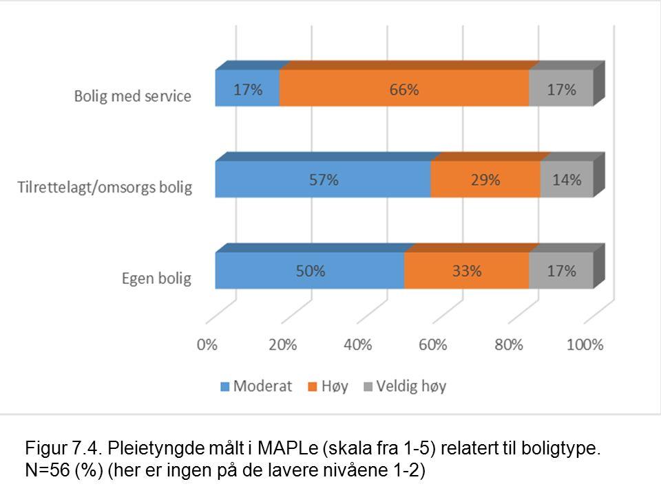 Figur 7.4. Pleietyngde målt i MAPLe (skala fra 1-5) relatert til boligtype. N=56 (%) (her er ingen på de lavere nivåene 1-2)