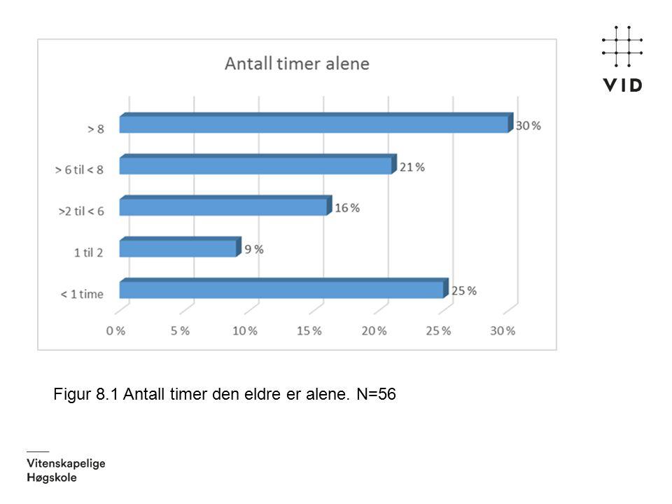 Figur 8.1 Antall timer den eldre er alene. N=56