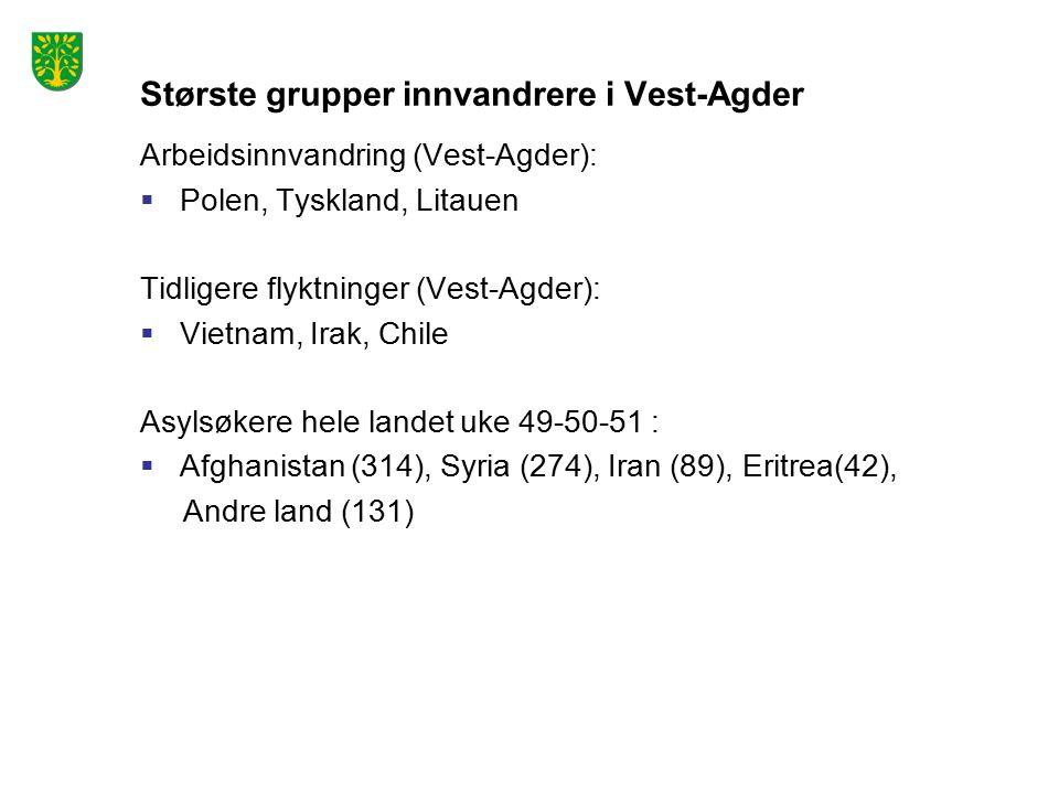 Største grupper innvandrere i Vest-Agder Arbeidsinnvandring (Vest-Agder):  Polen, Tyskland, Litauen Tidligere flyktninger (Vest-Agder):  Vietnam, Irak, Chile Asylsøkere hele landet uke 49-50-51 :  Afghanistan (314), Syria (274), Iran (89), Eritrea(42), Andre land (131)