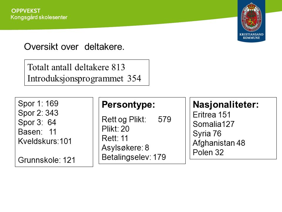 Kongsgård skolesenter Spor 1: 169 Spor 2: 343 Spor 3: 64 Basen: 11 Kveldskurs:101 Grunnskole: 121 Nasjonaliteter: Eritrea 151 Somalia127 Syria 76 Afgh