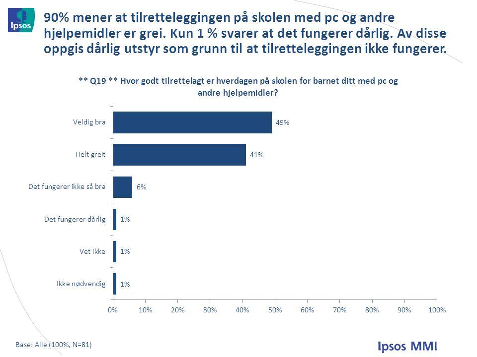 90% mener at tilretteleggingen på skolen med pc og andre hjelpemidler er grei.