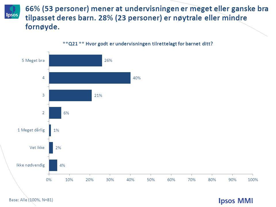 66% (53 personer) mener at undervisningen er meget eller ganske bra tilpasset deres barn.