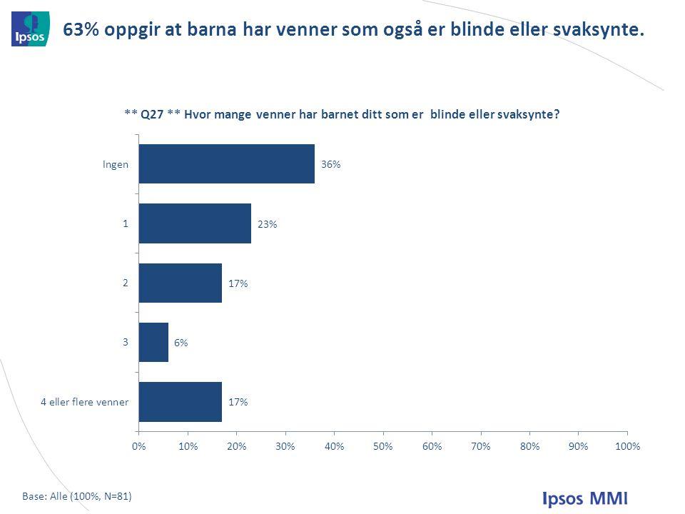 63% oppgir at barna har venner som også er blinde eller svaksynte. Base: Alle (100%, N=81)