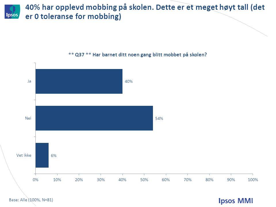 40% har opplevd mobbing på skolen.